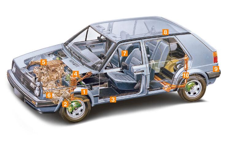 VW Golf I / Golf II, Schwachpunkte, Igelbild
