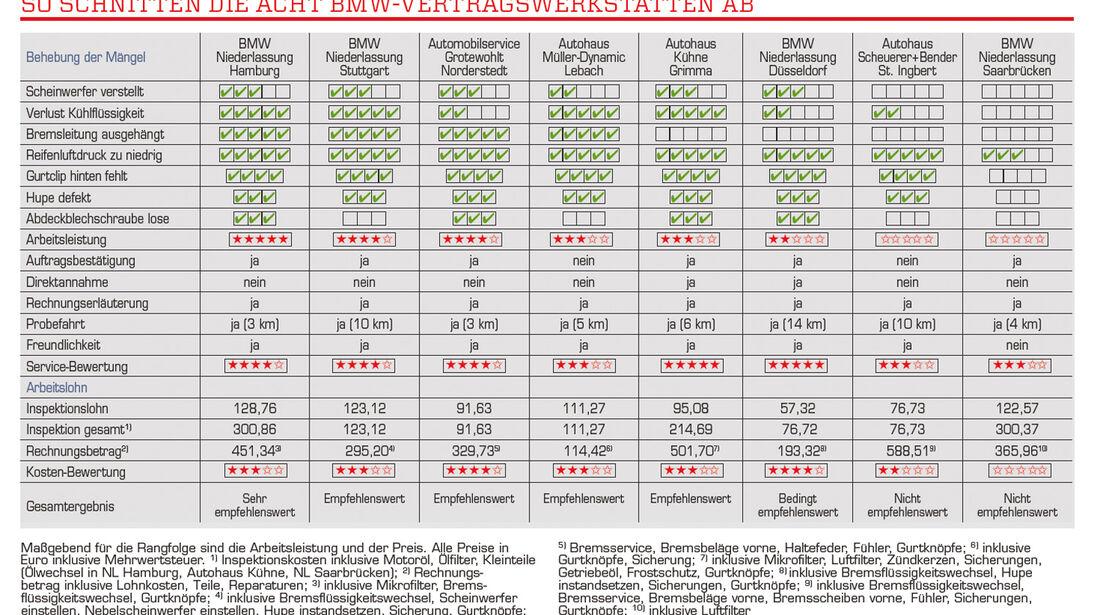 Werkstätten-Test, Grafik, Tabelle