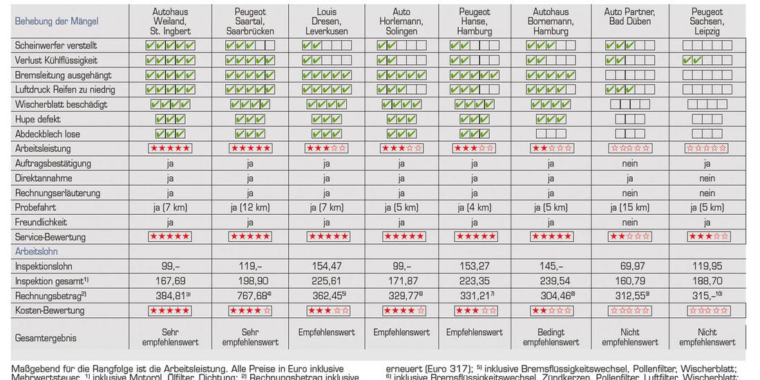 Werkstätten-Test Peugeot, Tabelle