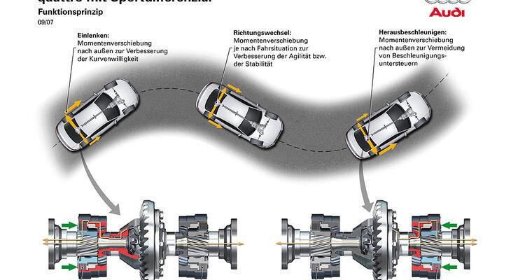 Torque Vectoring: Moment, bitte - auto motor und sport